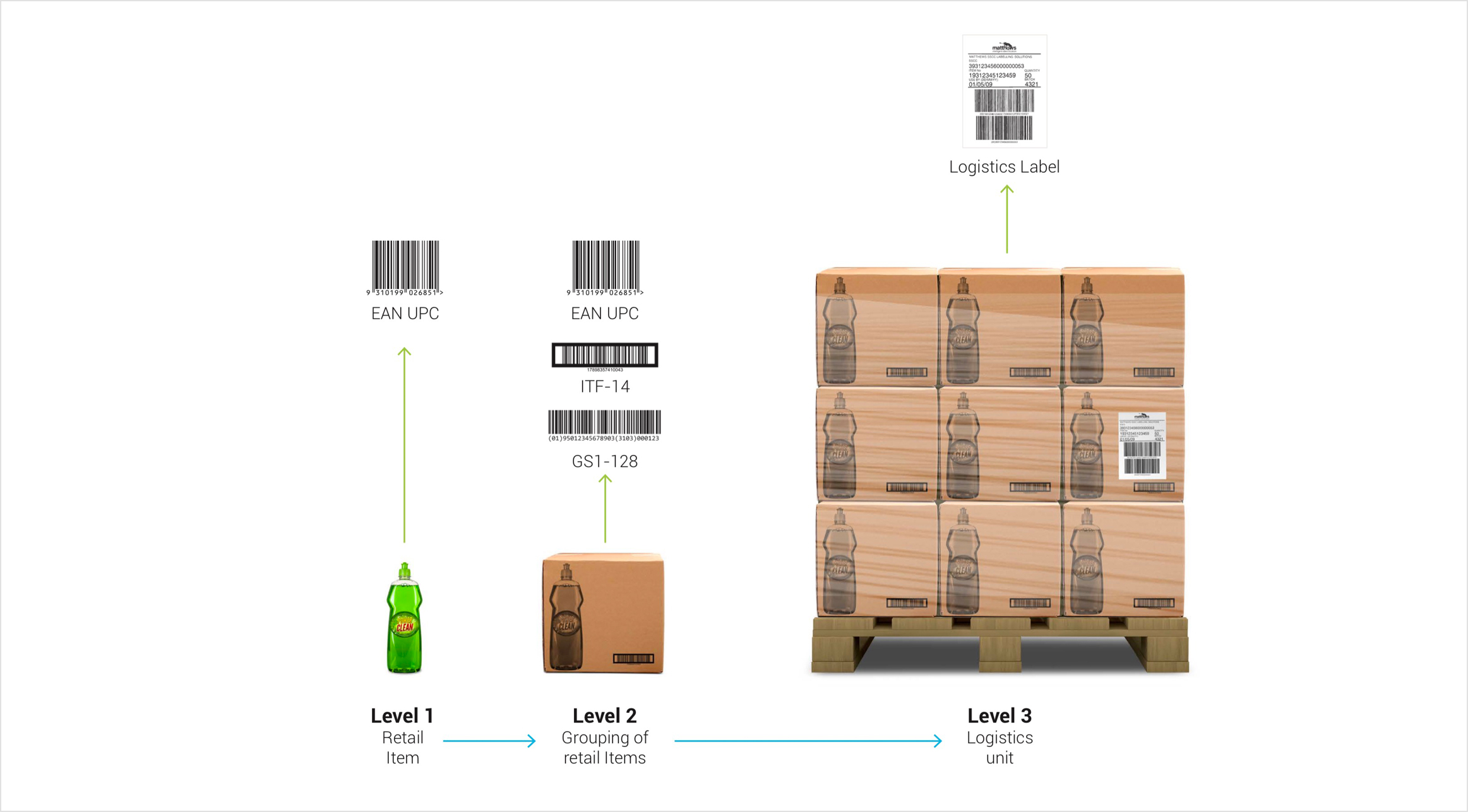 breaking down SSCC barcode meaning